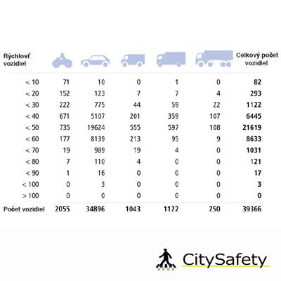 Inteligentný systém analýzy hustototy dopravnej premávky tabuľka